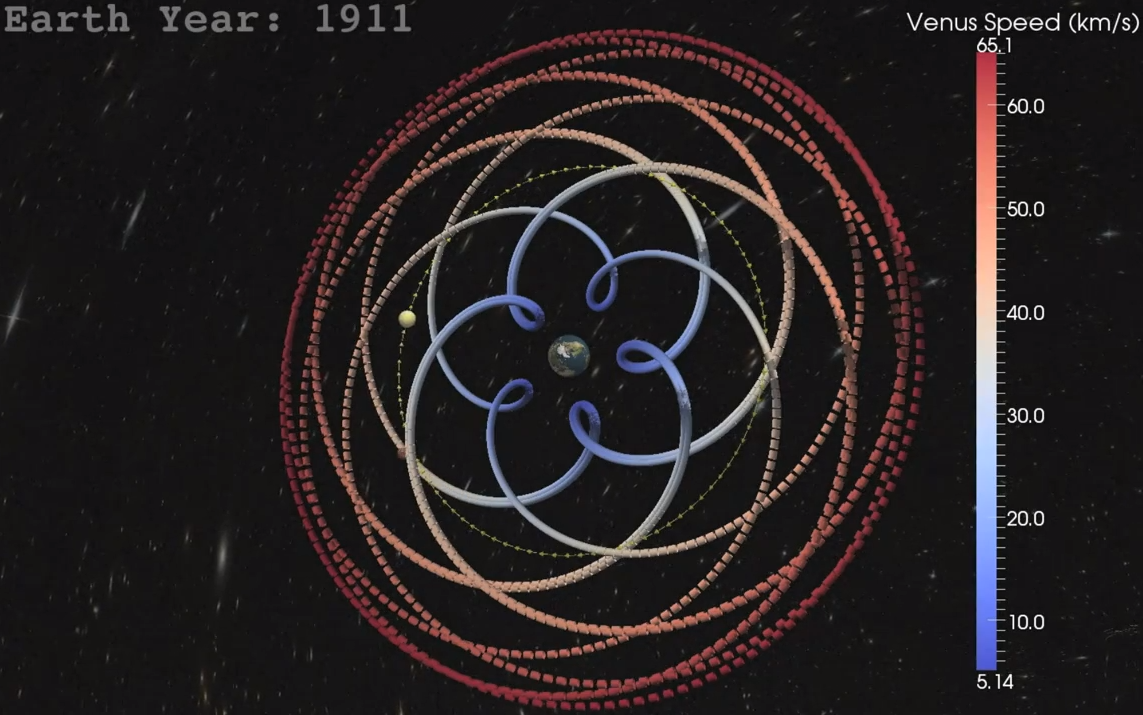 165 Years of Motion – Simulating Our Solar System | johnmick net